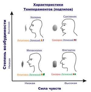 сила чувств и эмоциональность